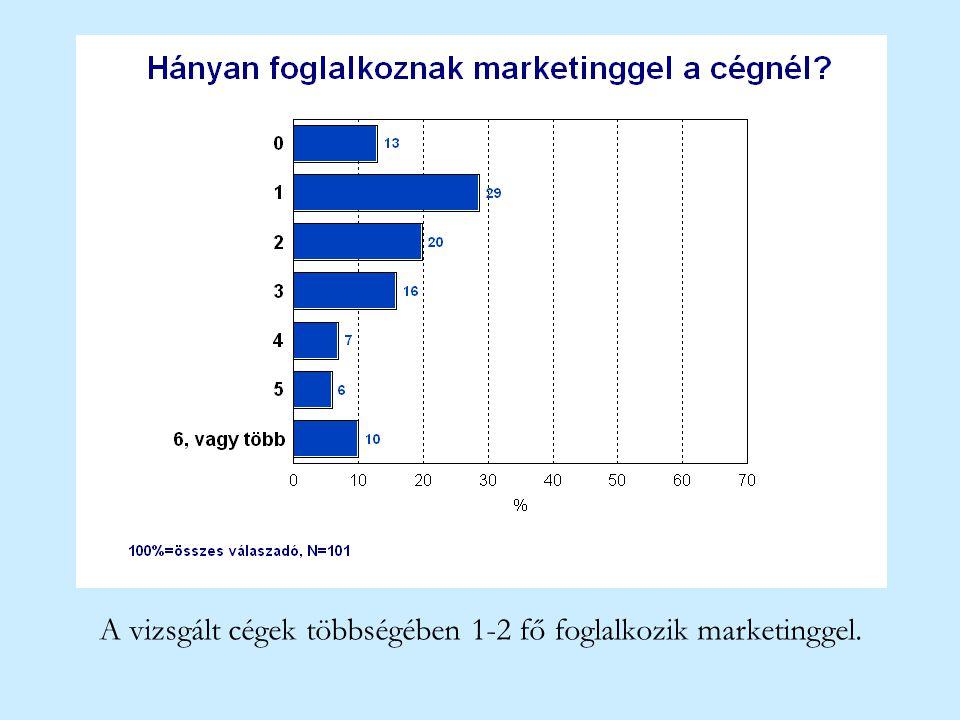 A vizsgált cégek többségében 1-2 fő foglalkozik marketinggel.
