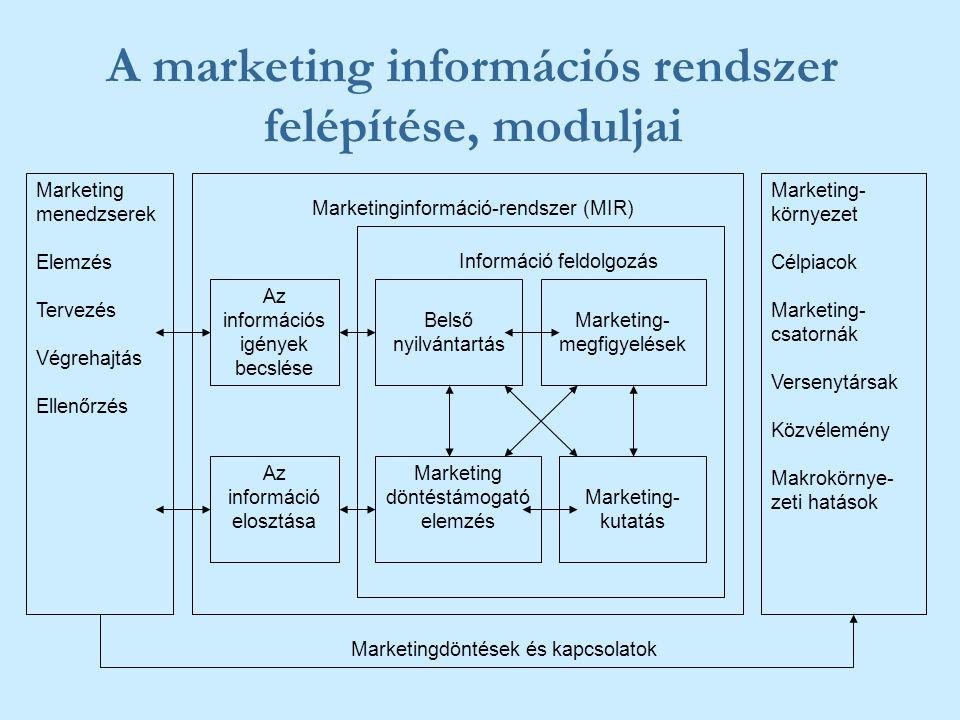 A marketing információs rendszer felépítése, moduljai Marketing menedzserek Elemzés Tervezés Végrehajtás Ellenőrzés Marketing- környezet Célpiacok Mar