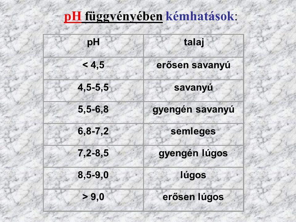 pH függvényében kémhatások: pH talaj < 4,5erősen savanyú 4,5-5,5savanyú 5,5-6,8gyengén savanyú 6,8-7,2semleges 7,2-8,5gyengén lúgos 8,5-9,0lúgos > 9,0erősen lúgos