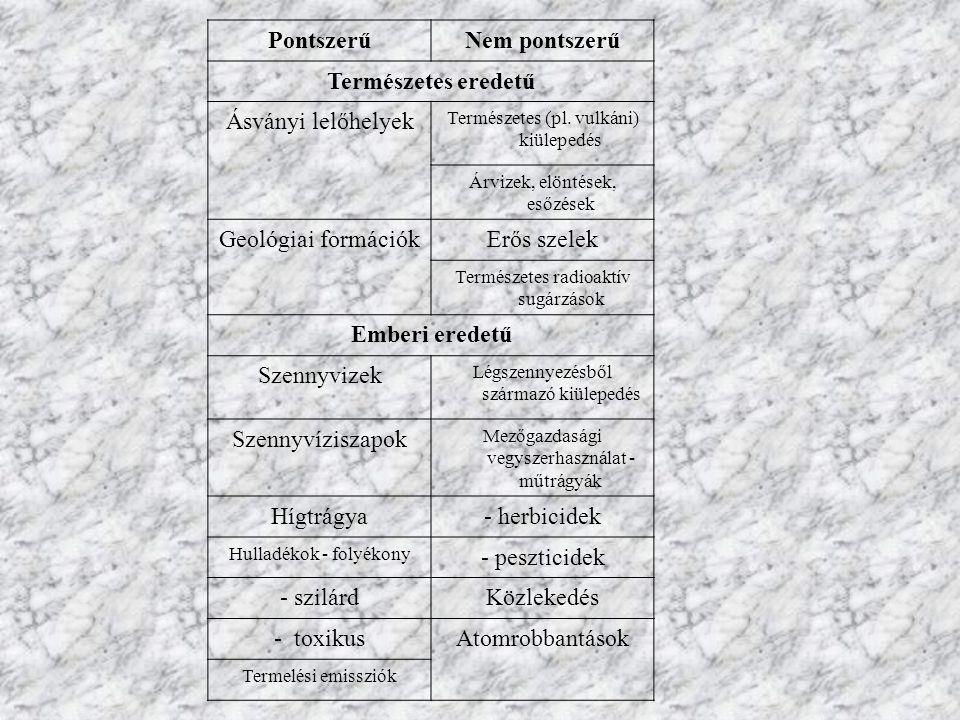PontszerűNem pontszerű Természetes eredetű Ásványi lelőhelyek Természetes (pl.