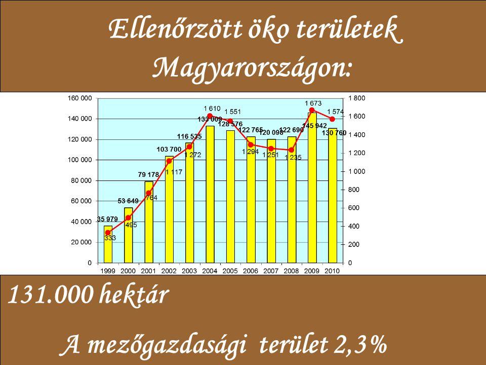 Ellenőrzött öko területek Magyarországon: A mezőgazdasági terület 2,3% 131.000 hektár