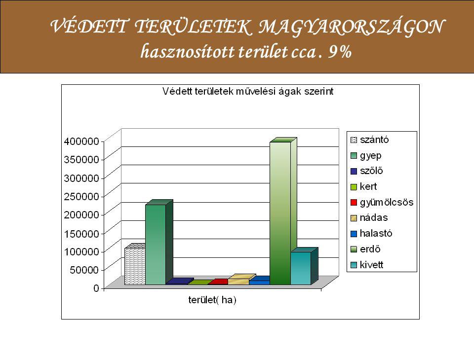 VÉDETT TERÜLETEK MAGYARORSZÁGON hasznosított terület cca. 9%