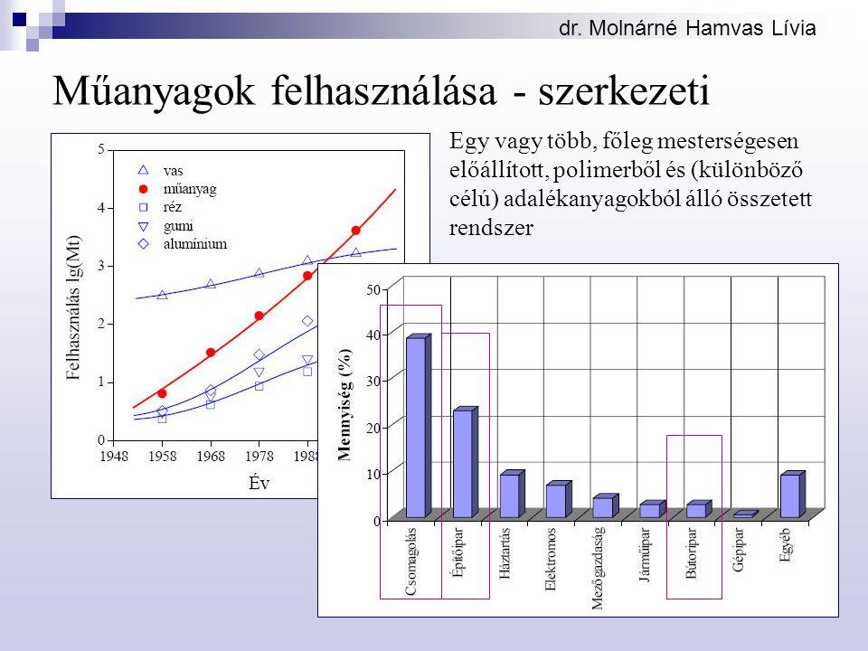 dr. Molnárné Hamvas Lívia Műanyagok felhasználása - szerkezeti Egy vagy több, főleg mesterségesen előállított, polimerből és (különböző célú) adalékan