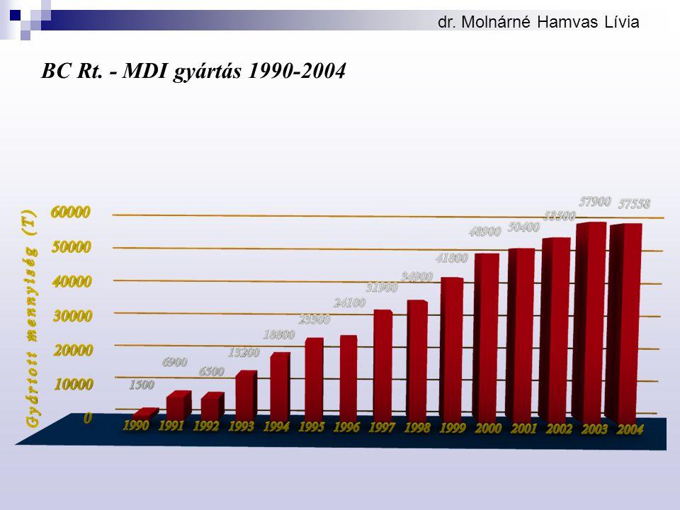 BC Rt. - MDI gyártás 1990-2004