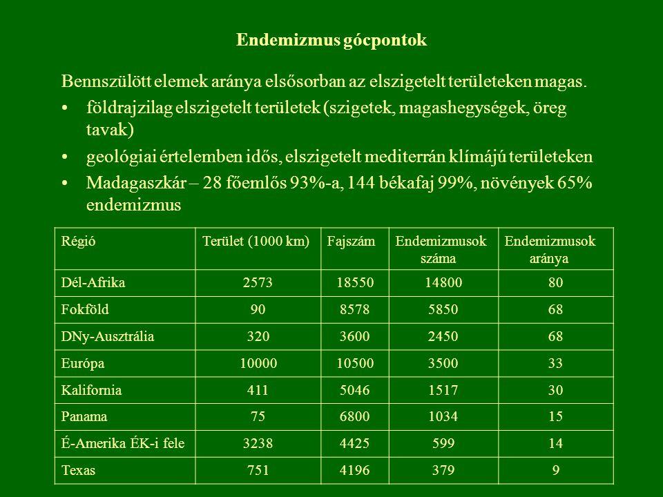 Endemizmus gócpontok Bennszülött elemek aránya elsősorban az elszigetelt területeken magas. földrajzilag elszigetelt területek (szigetek, magashegység