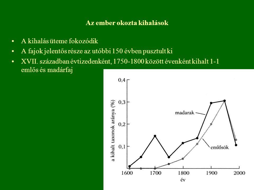 A kihalás üteme fokozódik A fajok jelentős része az utóbbi 150 évben pusztult ki XVII. században évtizedenként, 1750-1800 között évenként kihalt 1-1 e