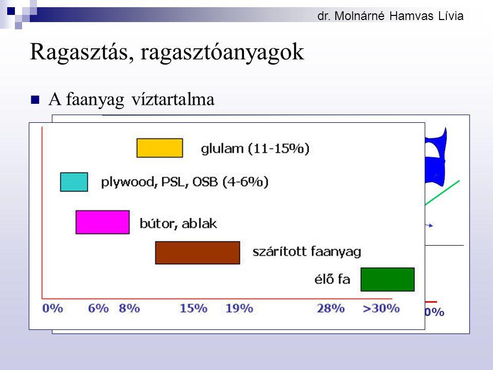 dr. Molnárné Hamvas Lívia Ragasztás, ragasztóanyagok A faanyag víztartalma