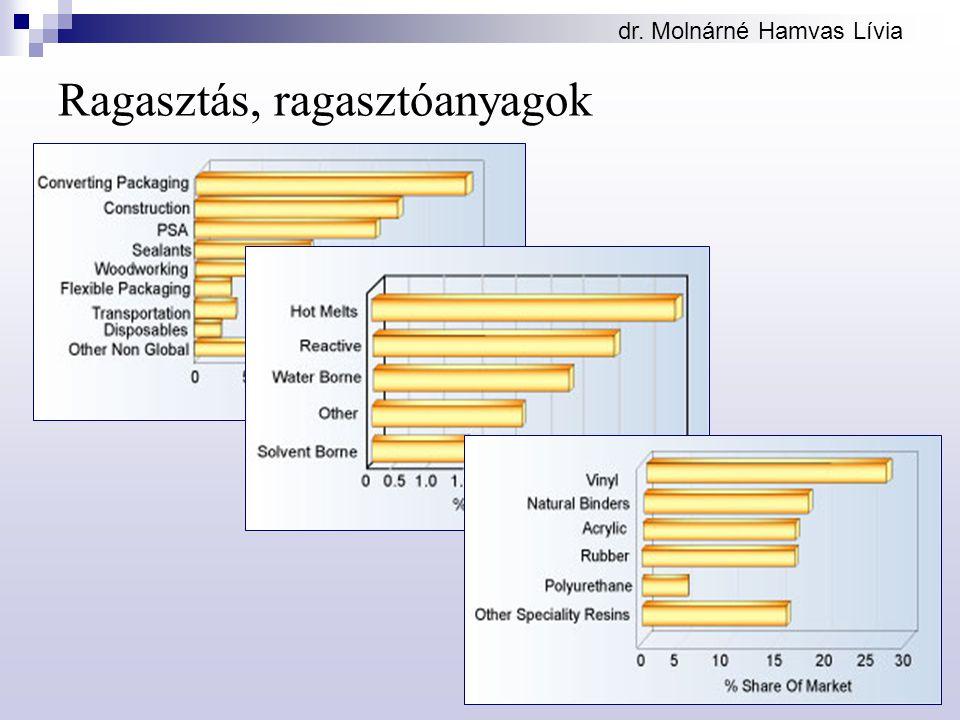 dr. Molnárné Hamvas Lívia Ragasztás, ragasztóanyagok