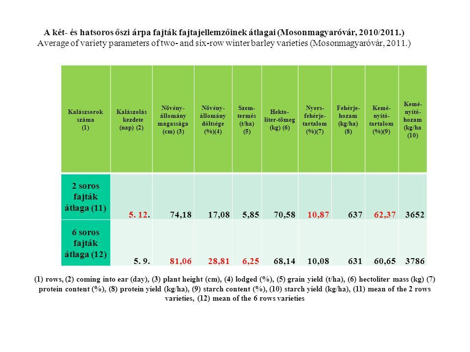 A két- és hatsoros őszi árpa fajták fajtajellemzőinek átlagai (Mosonmagyaróvár, 2010/2011.) Average of variety parameters of two- and six-row winter b