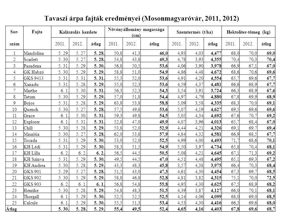 Tavaszi árpa fajták eredményei (Mosonmagyaróvár, 2011, 2012) Sor-FajtaKalászolás kezdete Növényállomány magassága (cm) Szemtermés (t/ha)Hektoliter-töm