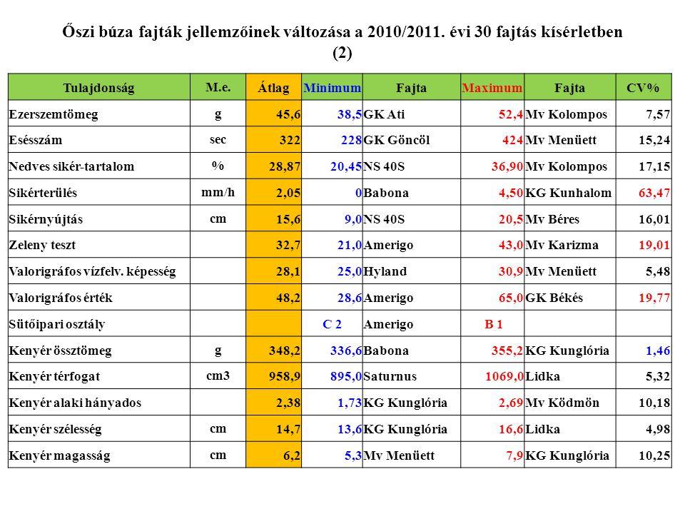 Őszi búza fajták jellemzőinek változása a 2010/2011. évi 30 fajtás kísérletben (2) TulajdonságM.e.ÁtlagMinimumFajtaMaximumFajtaCV% Ezerszemtömegg45,63