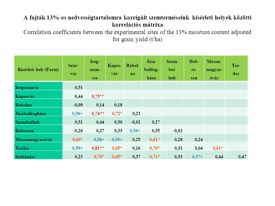 A fajták 13%-os nedvességtartalomra korrigált szemterméseink kísérleti helyek közötti korrelációs mátrixa Correlation coefficients between the experim