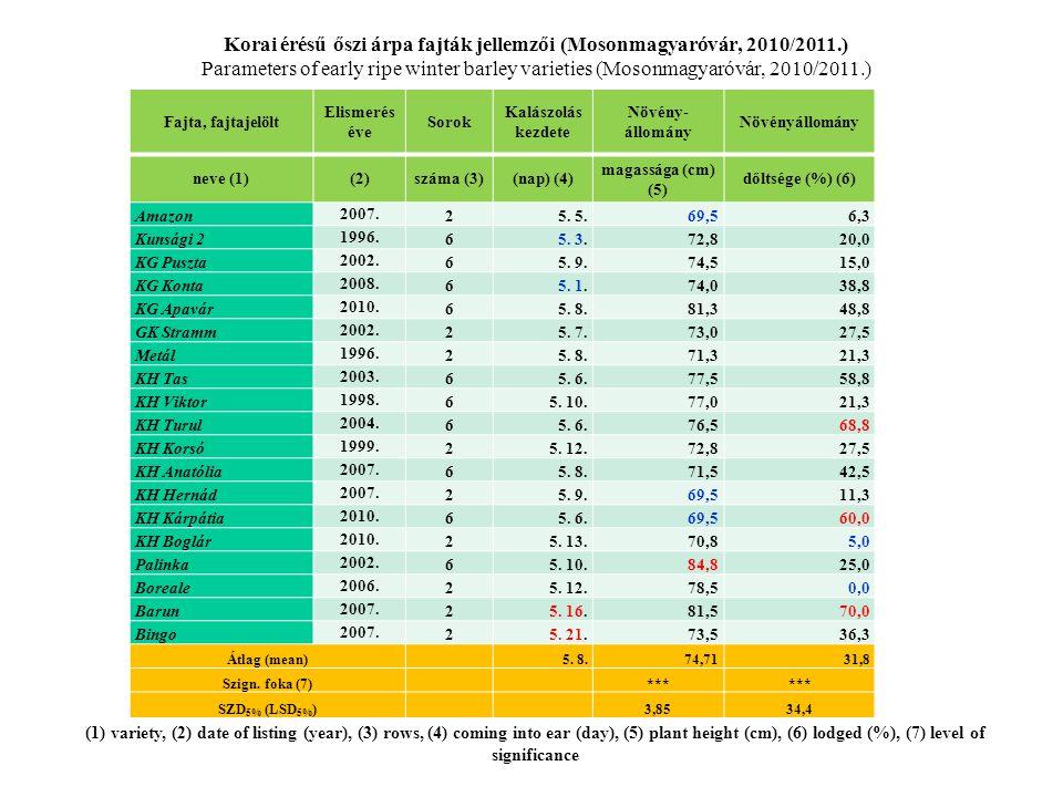 Fajta, fajtajelölt Elismerés éve Sorok Kalászolás kezdete Növény- állomány Növényállomány neve (1)(2)száma (3)(nap) (4) magassága (cm) (5) dőltsége (%