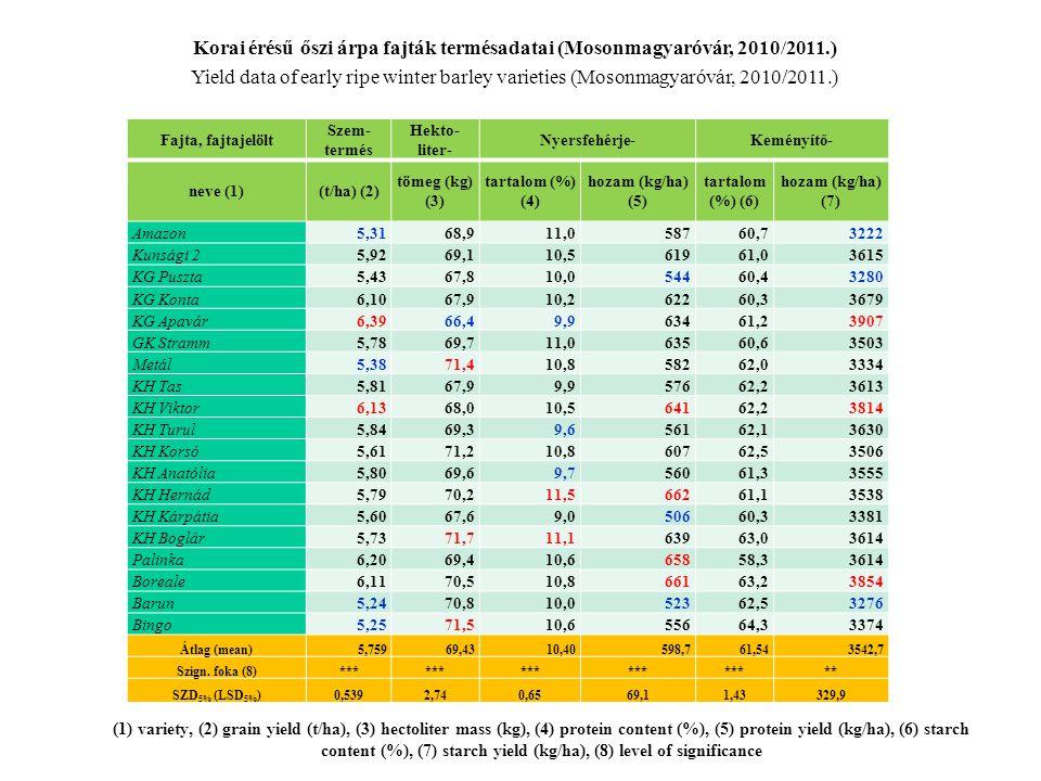 (1) variety, (2) grain yield (t/ha), (3) hectoliter mass (kg), (4) protein content (%), (5) protein yield (kg/ha), (6) starch content (%), (7) starch