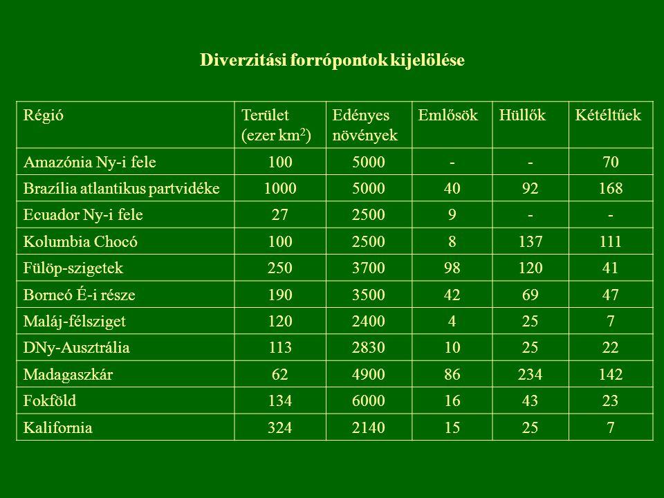 Diverzitási forrópontok kijelölése RégióTerület (ezer km 2 ) Edényes növények EmlősökHüllőkKétéltűek Amazónia Ny-i fele1005000--70 Brazília atlantikus