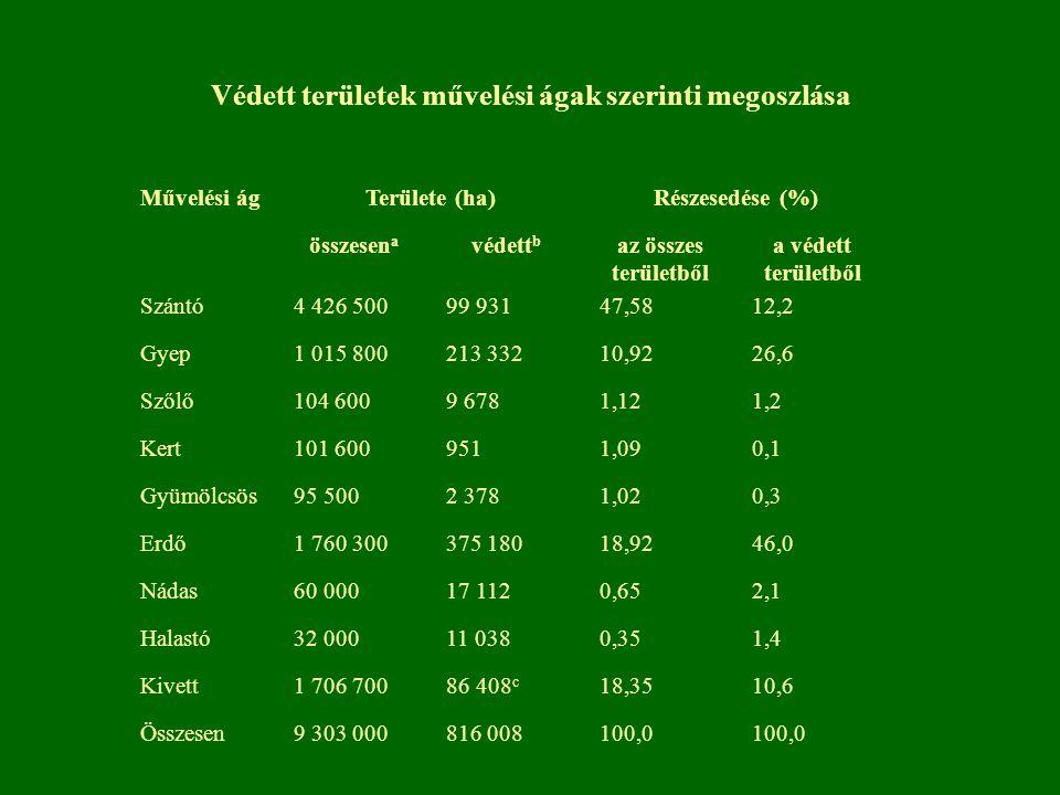 Védett területek művelési ágak szerinti megoszlása Művelési ágTerülete (ha)Részesedése (%) összesen a védett b az összes területből a védett területbő