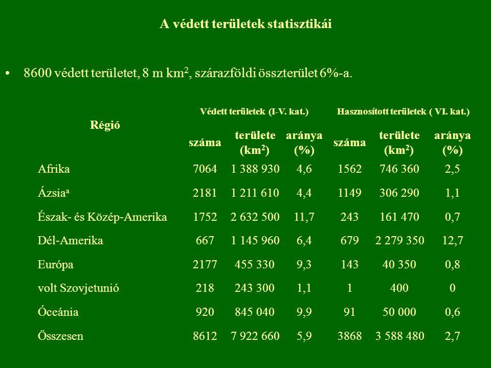 A védett területek statisztikái 8600 védett területet, 8 m km 2, szárazföldi összterület 6%-a. Régió Védett területek (I-V. kat.)Hasznosított területe