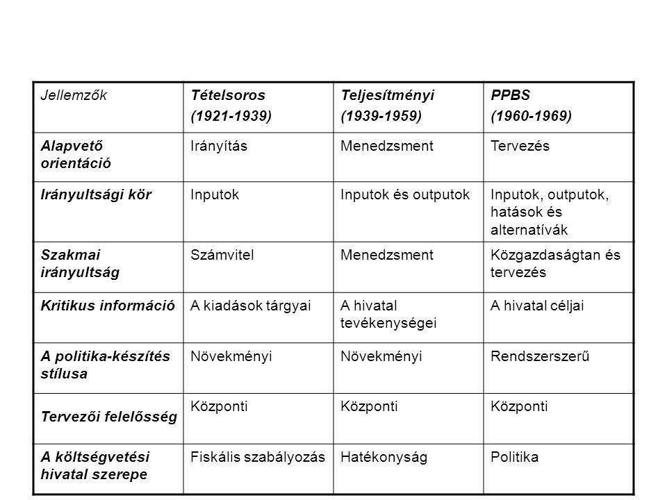 JellemzőkTételsoros (1921-1939) Teljesítményi (1939-1959) PPBS (1960-1969) Alapvető orientáció IrányításMenedzsmentTervezés Irányultsági körInputokInputok és outputokInputok, outputok, hatások és alternatívák Szakmai irányultság SzámvitelMenedzsmentKözgazdaságtan és tervezés Kritikus információA kiadások tárgyaiA hivatal tevékenységei A hivatal céljai A politika-készítés stílusa Növekményi Rendszerszerű Tervezői felelősség Központi A költségvetési hivatal szerepe Fiskális szabályozásHatékonyságPolitika