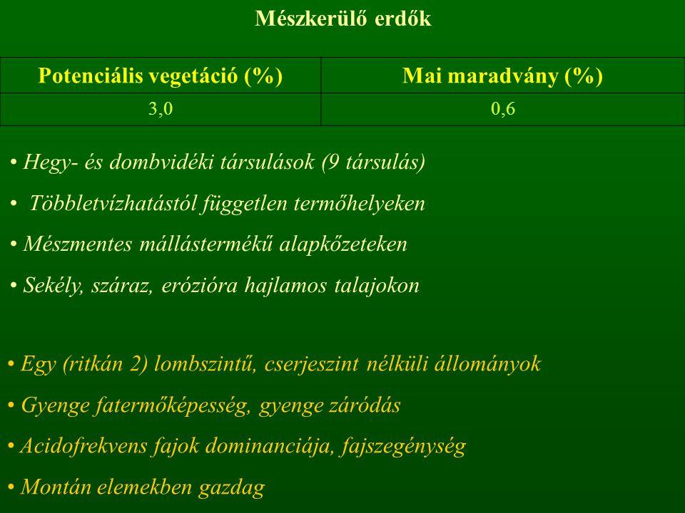 Mészkerülő erdők Potenciális vegetáció (%)Mai maradvány (%) 3,00,6 Hegy- és dombvidéki társulások (9 társulás) Többletvízhatástól független termőhelyeken Mészmentes mállástermékű alapkőzeteken Sekély, száraz, erózióra hajlamos talajokon Egy (ritkán 2) lombszintű, cserjeszint nélküli állományok Gyenge fatermőképesség, gyenge záródás Acidofrekvens fajok dominanciája, fajszegénység Montán elemekben gazdag