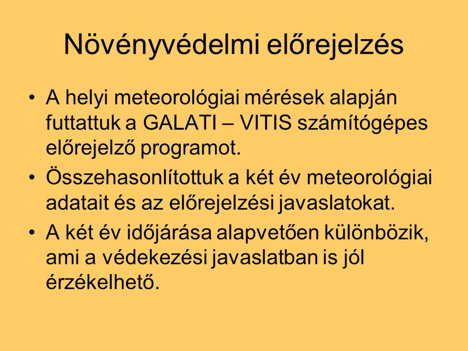 Növényvédelmi előrejelzés A helyi meteorológiai mérések alapján futtattuk a GALATI – VITIS számítógépes előrejelző programot. Összehasonlítottuk a két