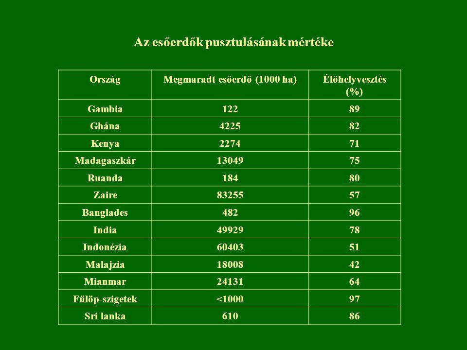 Az esőerdők pusztulásának mértéke OrszágMegmaradt esőerdő (1000 ha)Élőhelyvesztés (%) Gambia12289 Ghána422582 Kenya227471 Madagaszkár1304975 Ruanda184