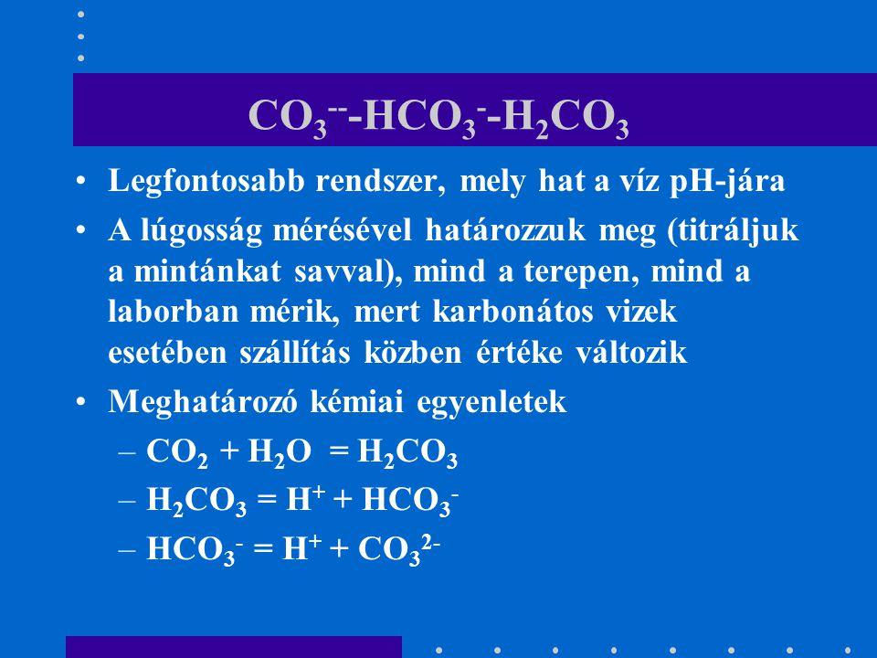 CO 3 -- -HCO 3 - -H 2 CO 3 Legfontosabb rendszer, mely hat a víz pH-jára A lúgosság mérésével határozzuk meg (titráljuk a mintánkat savval), mind a te