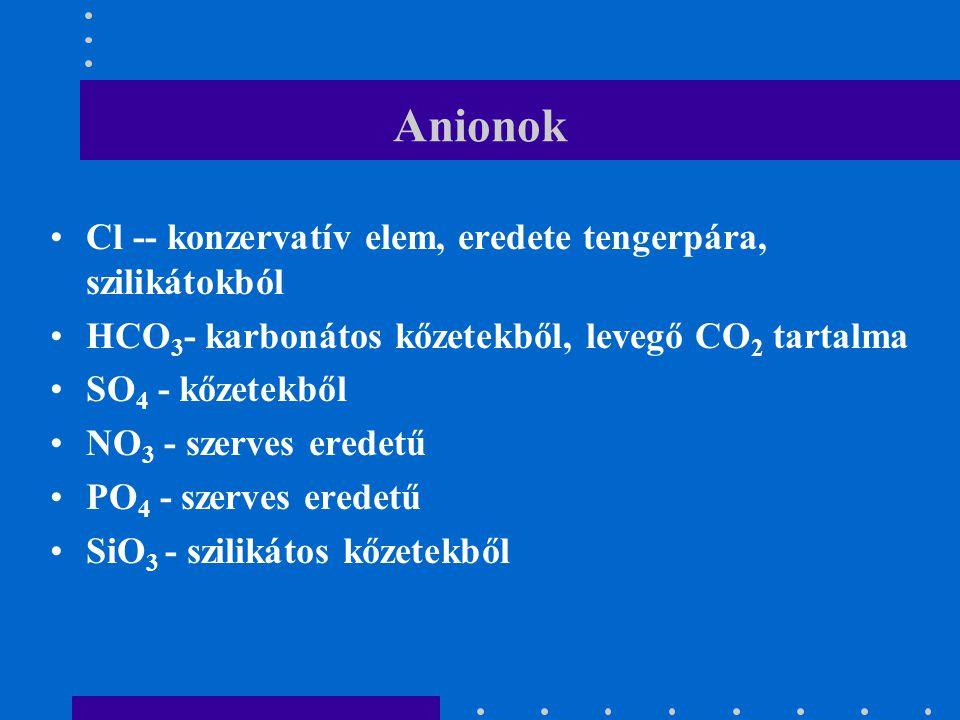 Anionok Cl -- konzervatív elem, eredete tengerpára, szilikátokból HCO 3 - karbonátos kőzetekből, levegő CO 2 tartalma SO 4 - kőzetekből NO 3 - szerves