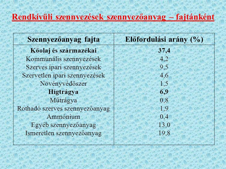 Szennyezőanyag fajtaElőfordulási arány (%) Kőolaj és származékai Kommunális szennyezések Szerves ipari szennyezések Szervetlen ipari szennyezések Növényvédőszer Hígtrágya Műtrágya Rothadó szerves szennyezőanyag Ammónium Egyéb szennyezőanyag Ismeretlen szennyezőanyag 37,4 4,2 9,5 4,6 1,5 6,9 0,8 1,9 0,4 13,0 19,8 Rendkívüli szennyezések szennyezőanyag – fajtánként
