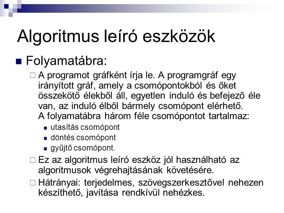 Algoritmus leíró eszközök Folyamatábra:  A programot gráfként írja le.