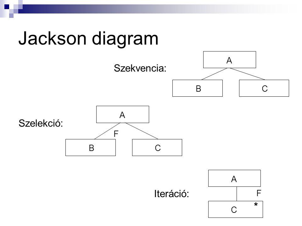 Jackson diagram A CB A CB A C Szekvencia: Szelekció: Iteráció: F * F