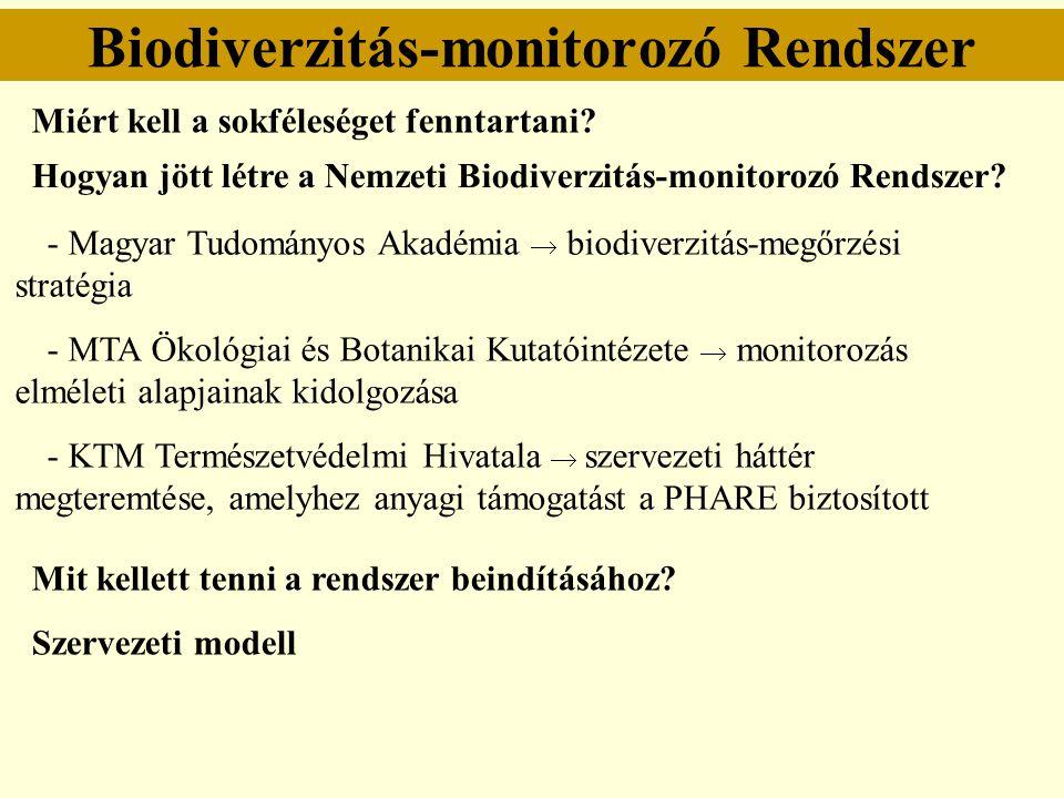 Biodiverzitás-monitorozó Rendszer Miért kell a sokféleséget fenntartani? Hogyan jött létre a Nemzeti Biodiverzitás-monitorozó Rendszer? - Magyar Tudom