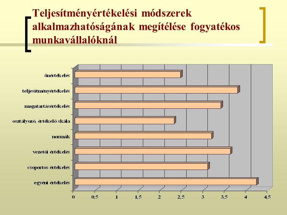 Teljesítményértékelési módszerek alkalmazhatóságának megítélése fogyatékos munkavállalóknál