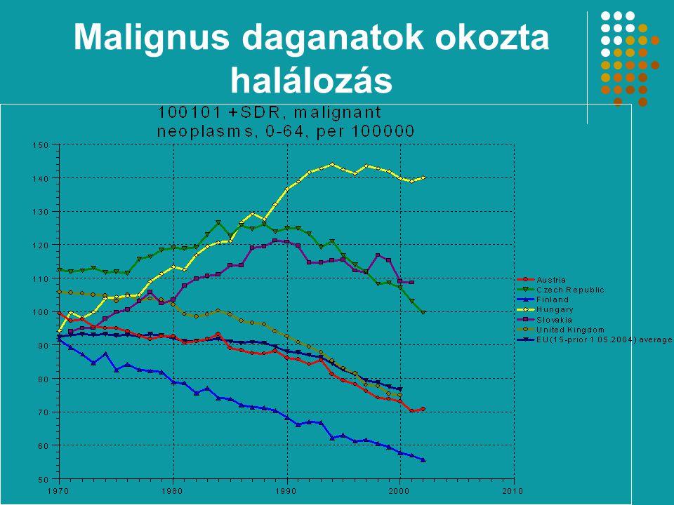 Malignus daganatok okozta halálozás