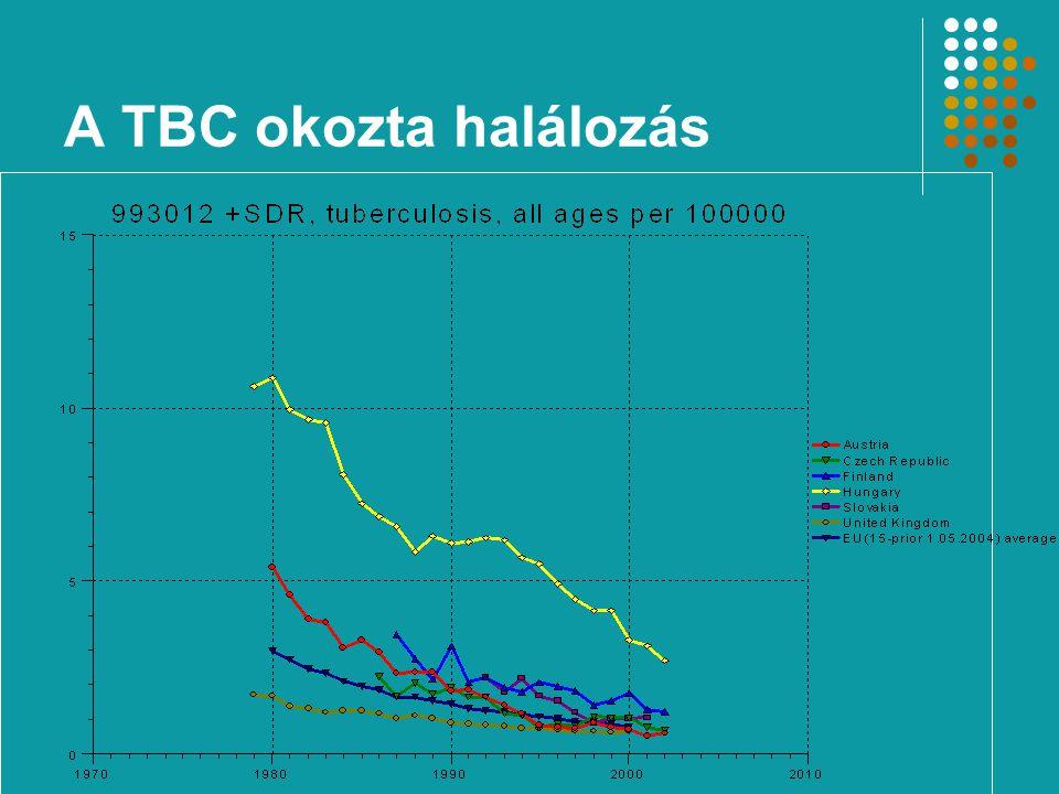 A TBC okozta halálozás