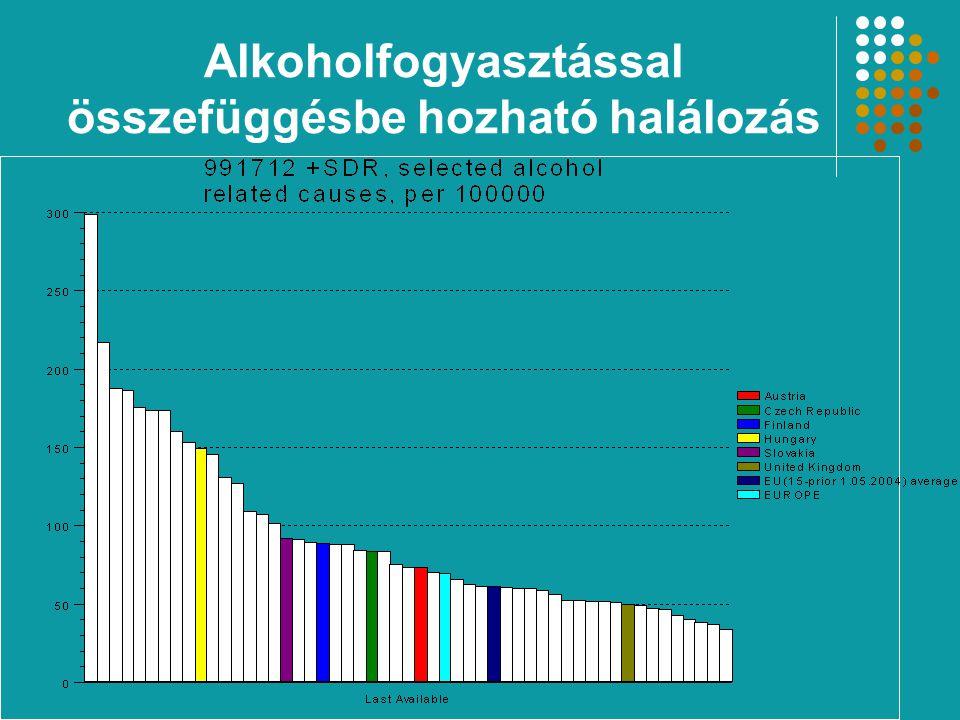 Alkoholfogyasztással összefüggésbe hozható halálozás