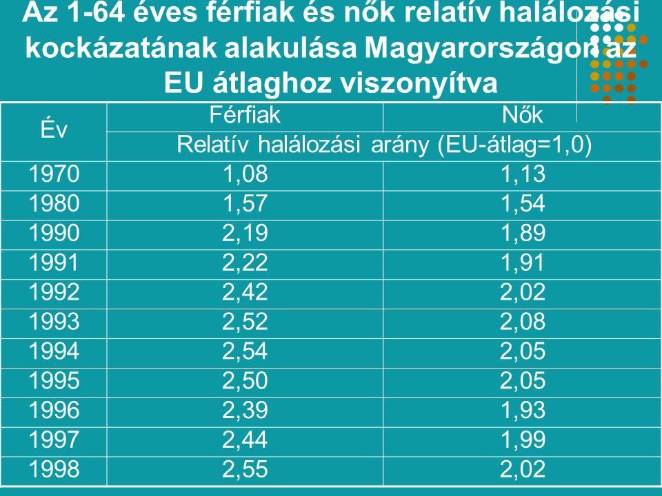 Az 1-64 éves férfiak és nők relatív halálozási kockázatának alakulása Magyarországon az EU átlaghoz viszonyítva Év FérfiakNők Relatív halálozási arány (EU-átlag=1,0) 19701,081,13 19801,571,54 19902,191,89 19912,221,91 19922,422,02 19932,522,08 19942,542,05 19952,502,05 19962,391,93 19972,441,99 19982,552,02