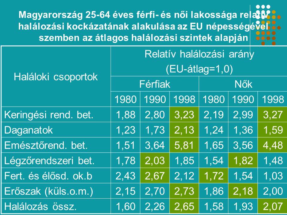 Magyarország 25-64 éves férfi- és női lakossága relatív halálozási kockázatának alakulása az EU népességével szemben az átlagos halálozási szintek alapján Haláloki csoportok Relatív halálozási arány (EU-átlag=1,0) FérfiakNők 198019901998198019901998 Keringési rend.