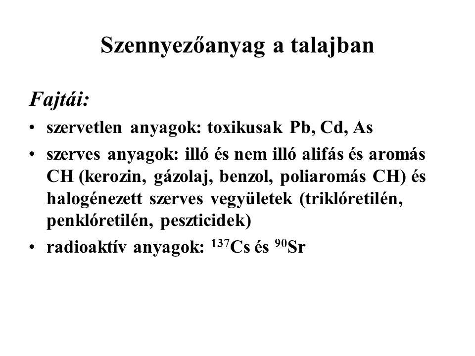 Szennyezőanyag a talajban Fajtái: szervetlen anyagok: toxikusak Pb, Cd, As szerves anyagok: illó és nem illó alifás és aromás CH (kerozin, gázolaj, benzol, poliaromás CH) és halogénezett szerves vegyületek (triklóretilén, penklóretilén, peszticidek) radioaktív anyagok: 137 Cs és 90 Sr