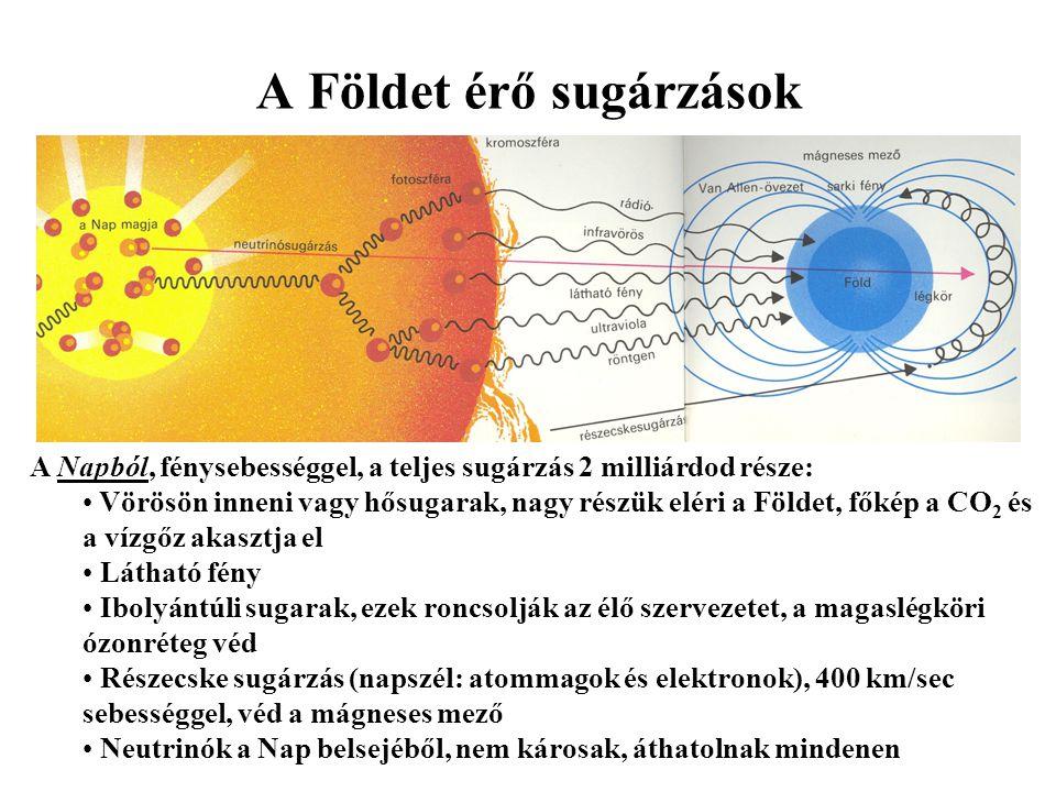 A Földet érő sugárzások A Napból, fénysebességgel, a teljes sugárzás 2 milliárdod része: Vörösön inneni vagy hősugarak, nagy részük eléri a Földet, fő