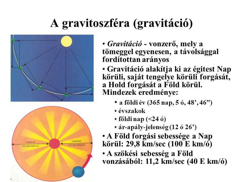 A gravitoszféra (gravitáció) Gravitáció - vonzerő, mely a tömeggel egyenesen, a távolsággal fordítottan arányos Gravitáció alakítja ki az égitest Nap