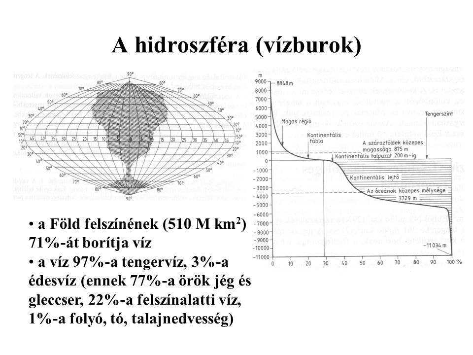 A hidroszféra (vízburok) a Föld felszínének (510 M km 2 ) 71%-át borítja víz a víz 97%-a tengervíz, 3%-a édesvíz (ennek 77%-a örök jég és gleccser, 22