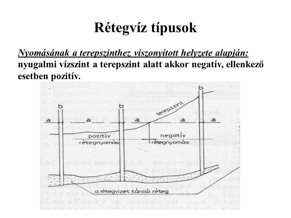Rétegvíz típusok Nyomásának a terepszinthez viszonyított helyzete alapján: nyugalmi vízszint a terepszint alatt akkor negatív, ellenkező esetben pozitív.