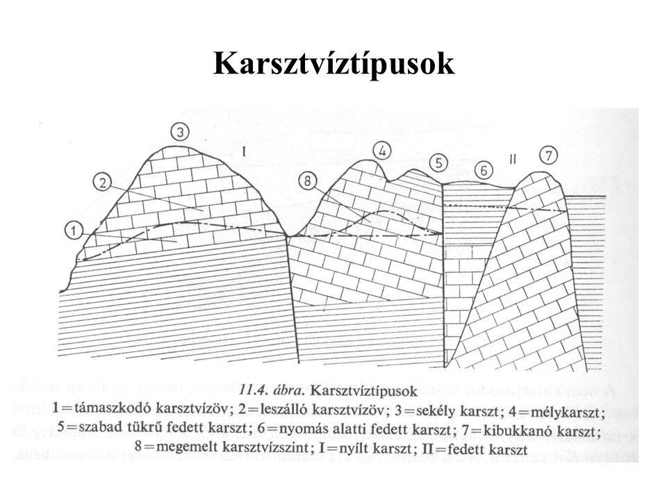 Karsztvíztípusok