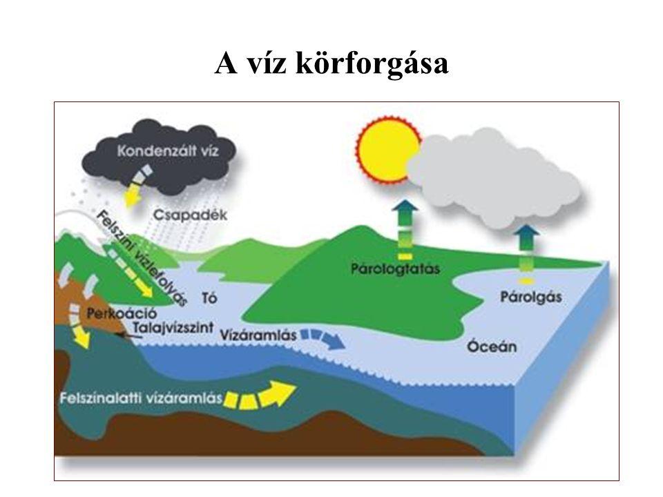 Idő (a légkör pillanatnyi fizikai állapota) – időjárás (előbbi változása) - éghajlat (egy adott földrajzi hely időjárási rendszere).