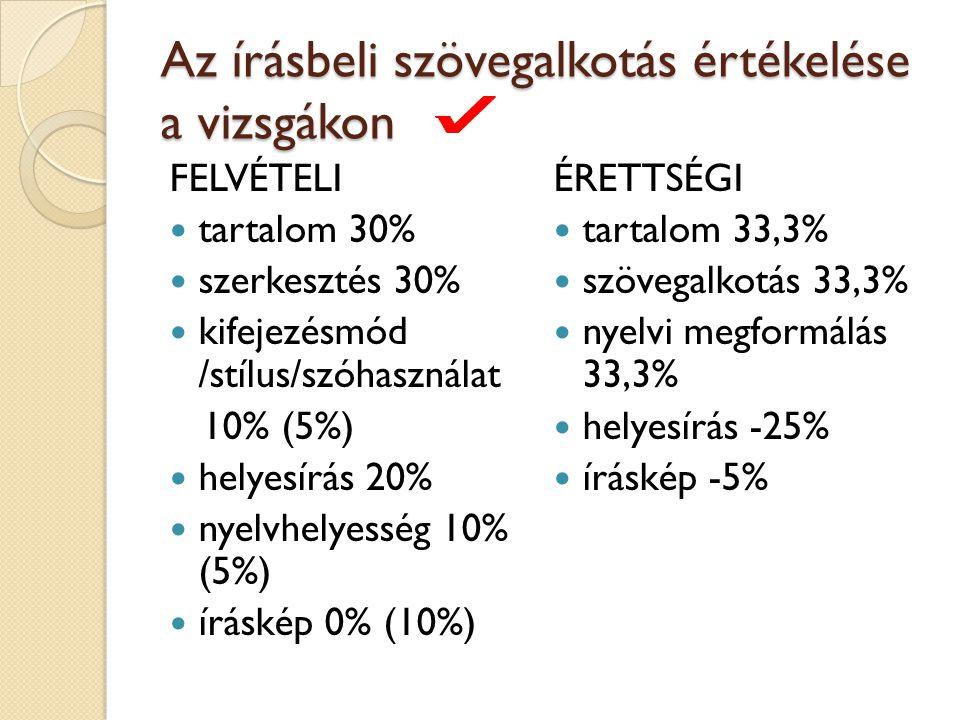 Az írásbeli szövegalkotás értékelése a vizsgákon FELVÉTELI tartalom 30% szerkesztés 30% kifejezésmód /stílus/szóhasználat 10% (5%) helyesírás 20% nyel