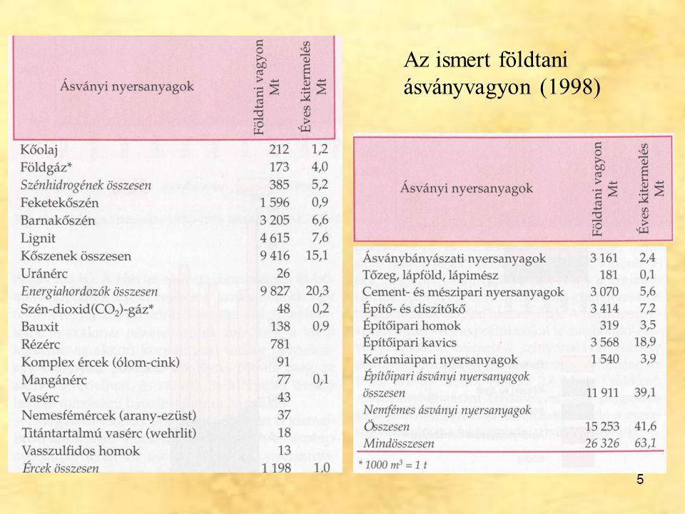 5 Az ismert földtani ásványvagyon (1998)