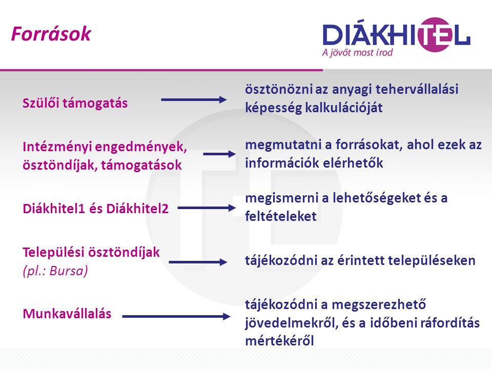 Források Szülői támogatás Intézményi engedmények, ösztöndíjak, támogatások Diákhitel1 és Diákhitel2 Települési ösztöndíjak (pl.: Bursa) Munkavállalás ösztönözni az anyagi tehervállalási képesség kalkulációját megmutatni a forrásokat, ahol ezek az információk elérhetők megismerni a lehetőségeket és a feltételeket tájékozódni az érintett településeken tájékozódni a megszerezhető jövedelmekről, és a időbeni ráfordítás mértékéről