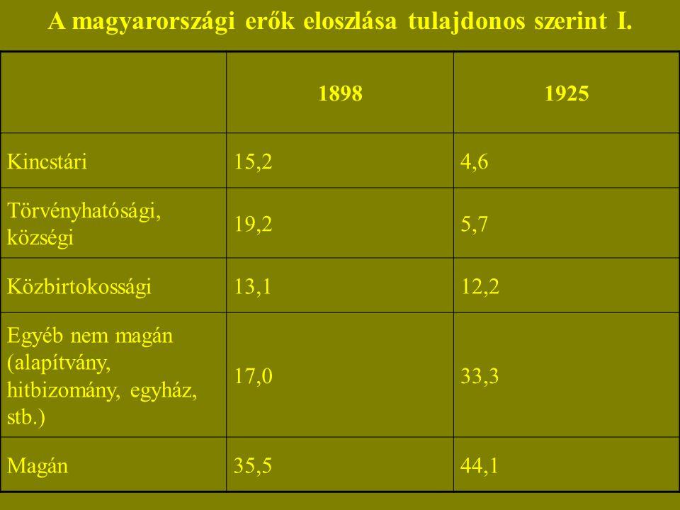 A magyarországi erők eloszlása tulajdonos szerint I.