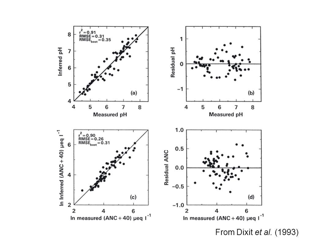 From Dixit et al. (1993)