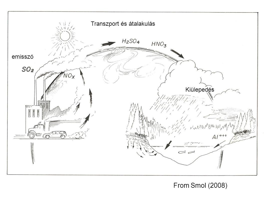 From Smol (2008) Transzport és átalakulás emisszó Kiülepedés